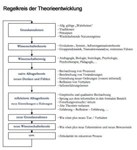 RegelkreisTheorie